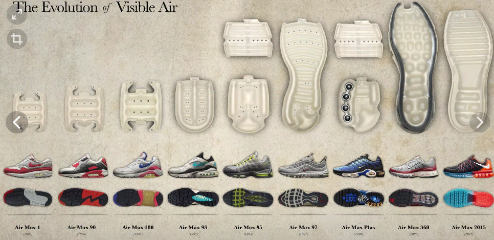 Эволюция кроссовок Найк